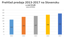 Svetová federácia asociácií priameho predaja WFDSA zverejnila výsledky za rok 2017.